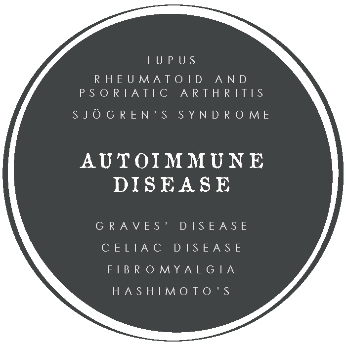 Motivated Medicine Treats Autoimmune Disease such as: Lupus, Rheumatoid and Psoriatic Arthritis, Sjorgens Syndrme, Graves Disease, Celiac Disease, Fibromyalgia, Hashimotos